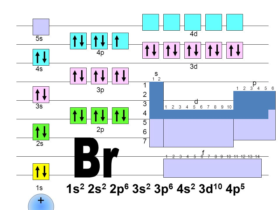 Br 1s2 2s2 2p6 3s2 3p6 4s2 3d10 4p5 + 4d 5s 4p 3d 4s s p 1 3p 2 d 3 3s