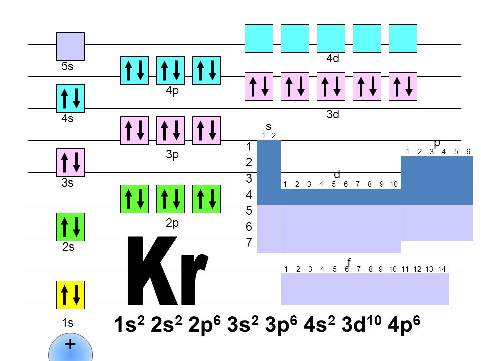 Kr 1s2 2s2 2p6 3s2 3p6 4s2 3d10 4p6 + 4d 5s 4p 3d 4s s p 1 3p 2 d 3 3s