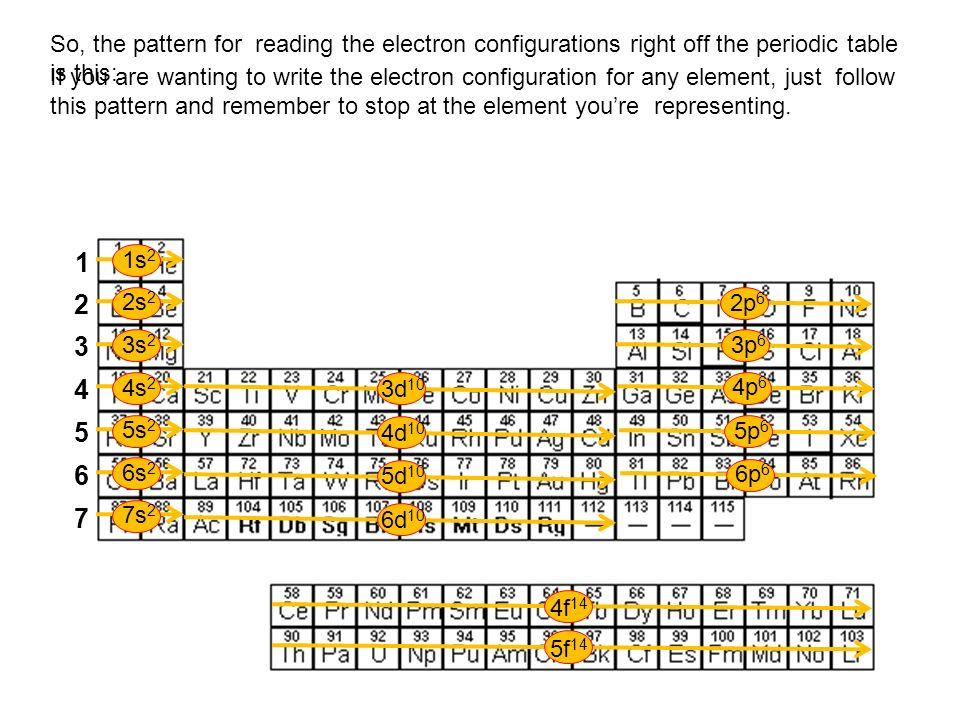 So, the pattern for reading the electron configurations right off the periodic table is this: