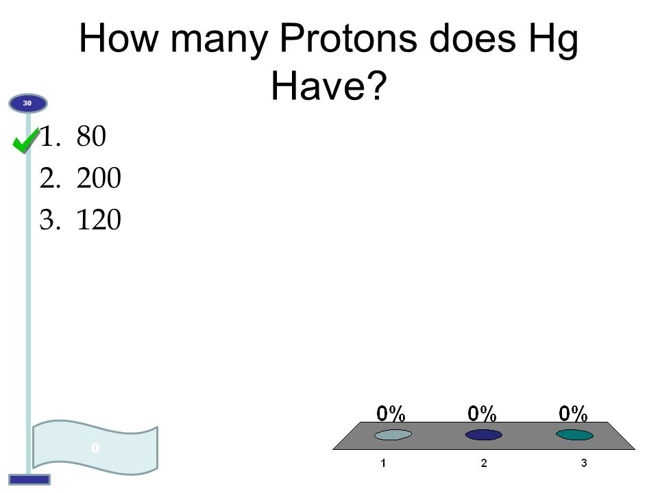 How many Protons does Hg Have