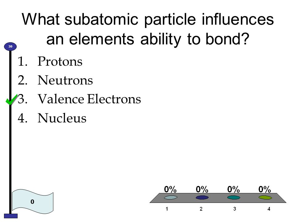 What subatomic particle influences an elements ability to bond