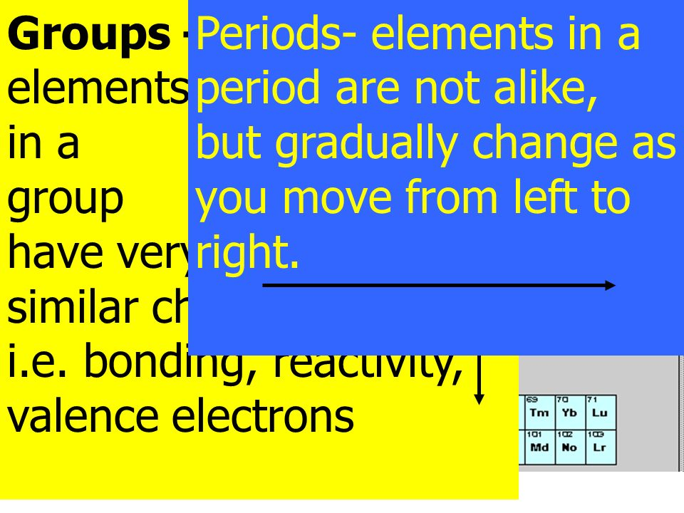 Groups –Families elements. in a. group. have very. similar characteristics. i.e. bonding, reactivity, valence electrons.