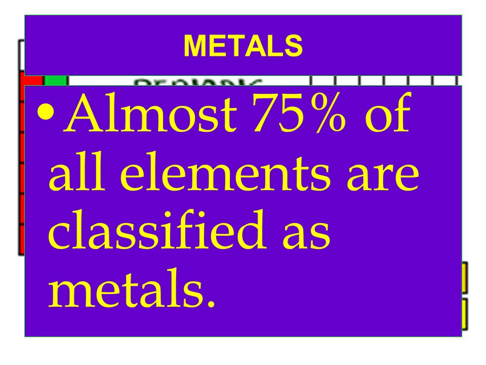 Almost 75% of all elements are classified as metals.