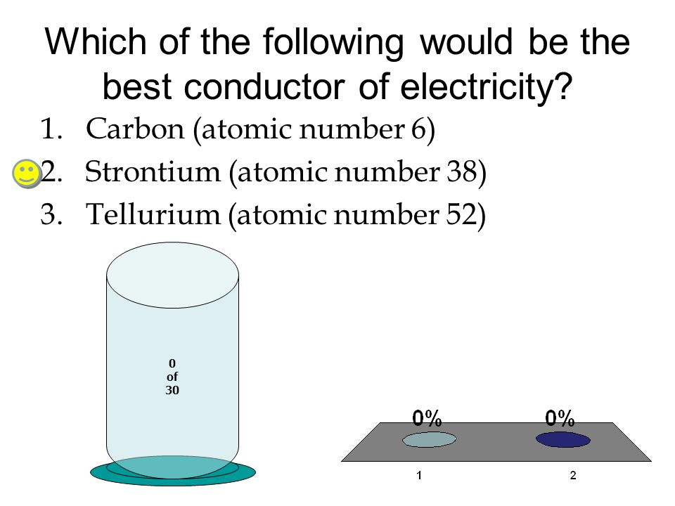 Which of the following would be the best conductor of electricity