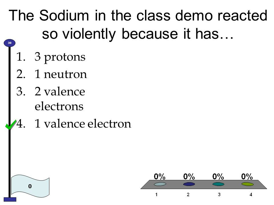 The Sodium in the class demo reacted so violently because it has…