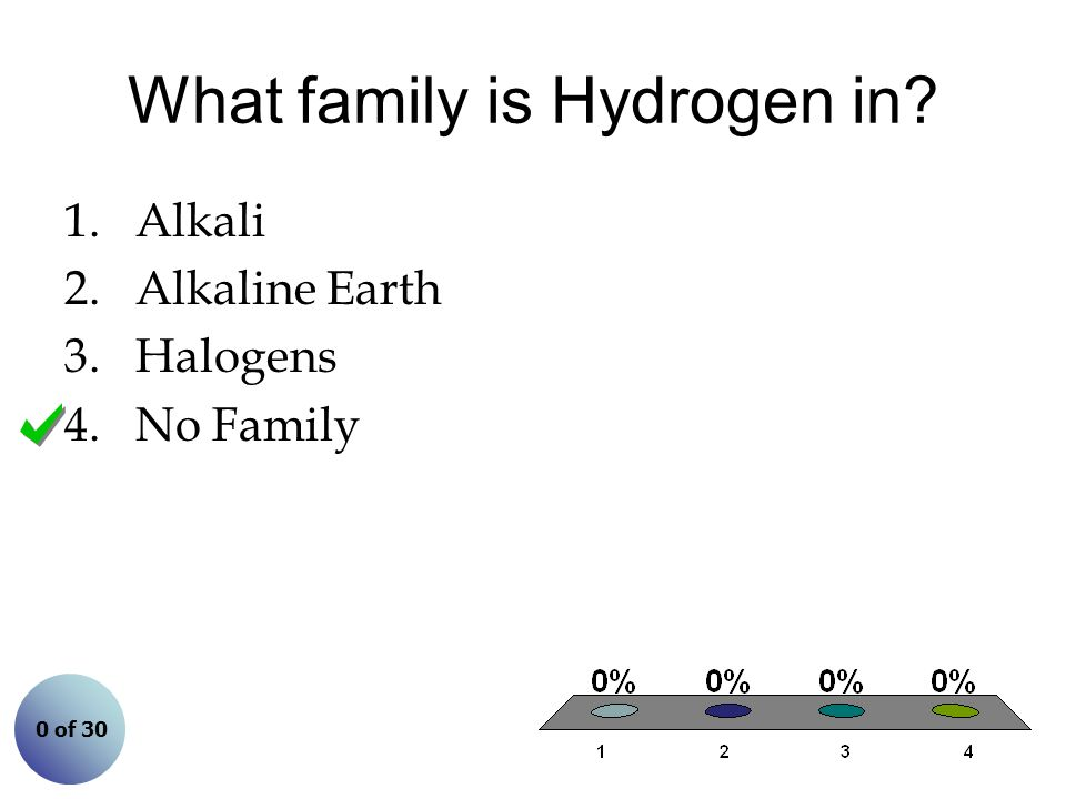 What family is Hydrogen in