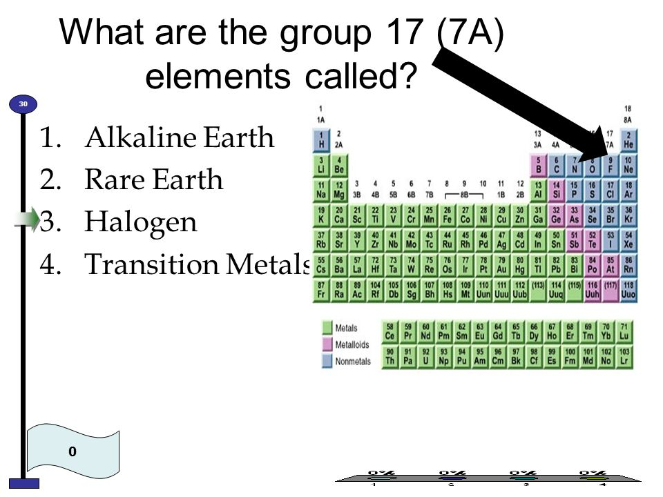 What are the group 17 (7A) elements called