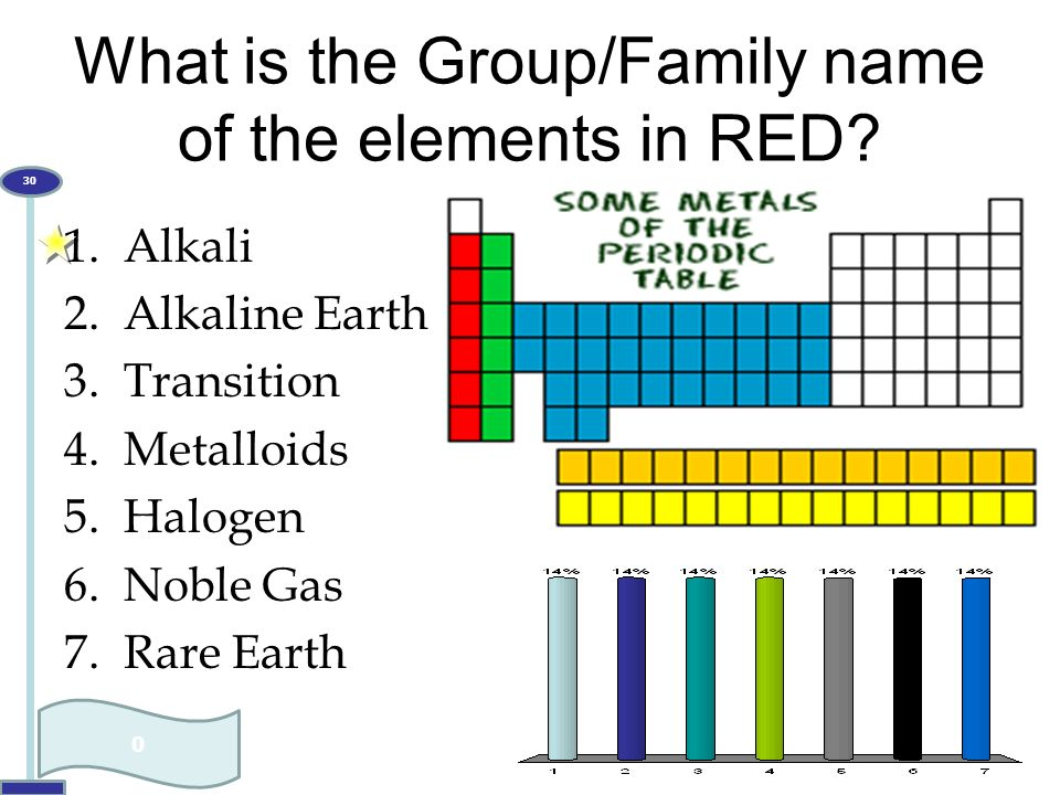 What is the Group/Family name of the elements in RED