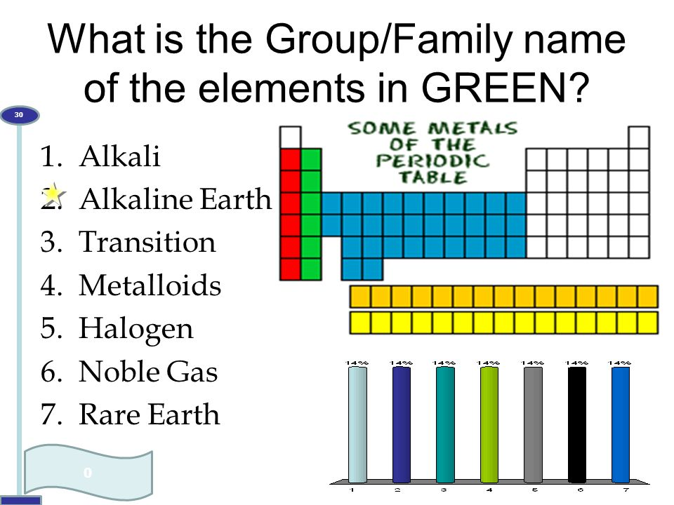What is the Group/Family name of the elements in GREEN