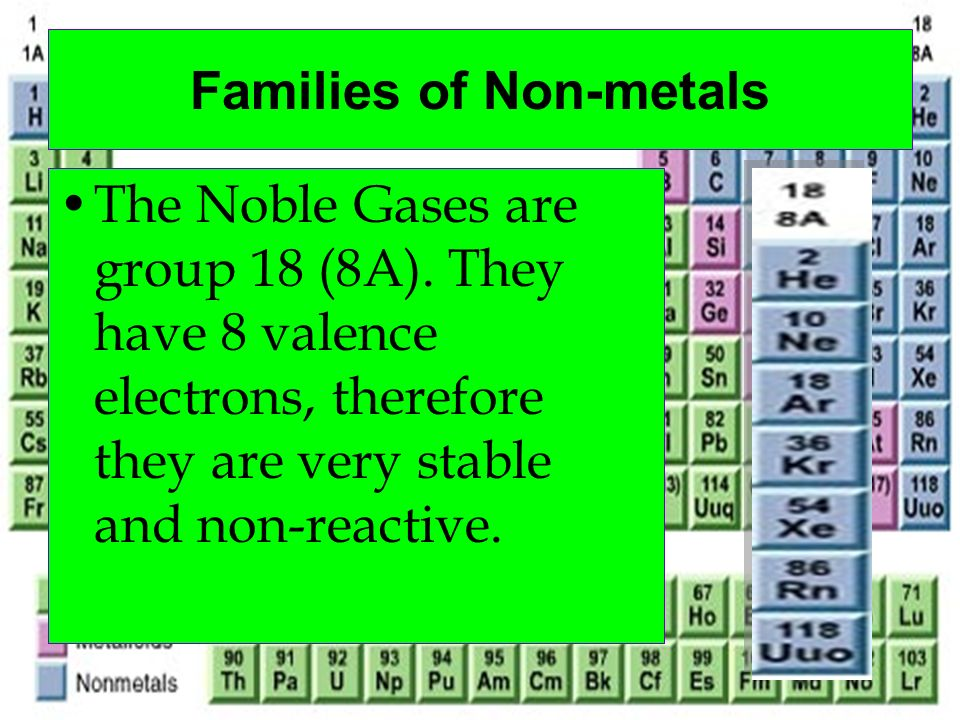 Families of Non-metals