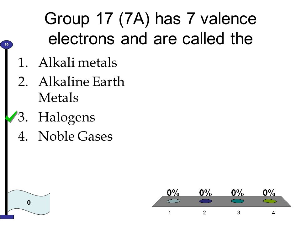 Group 17 (7A) has 7 valence electrons and are called the