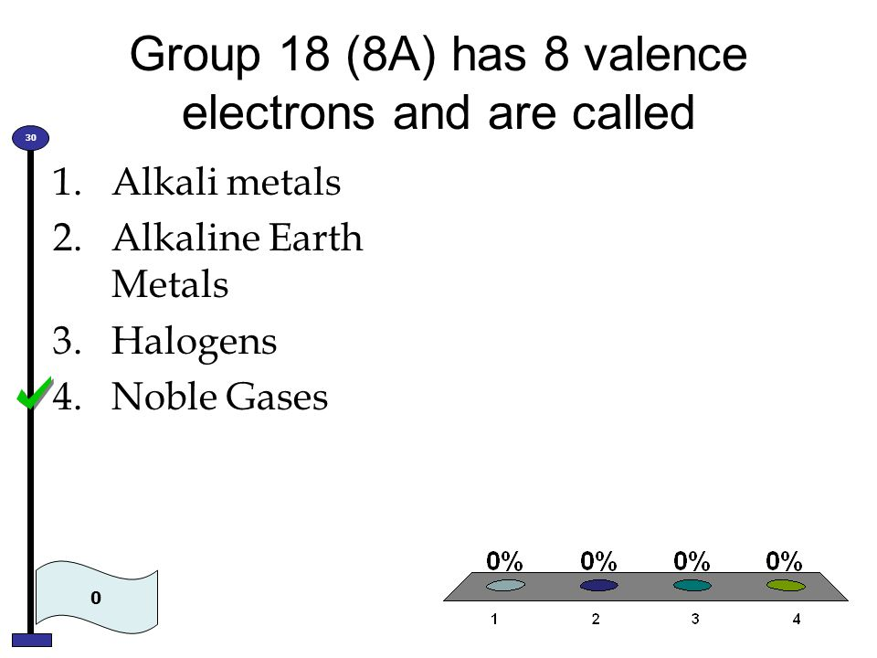 Group 18 (8A) has 8 valence electrons and are called