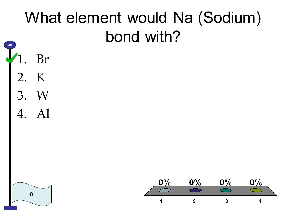 What element would Na (Sodium) bond with
