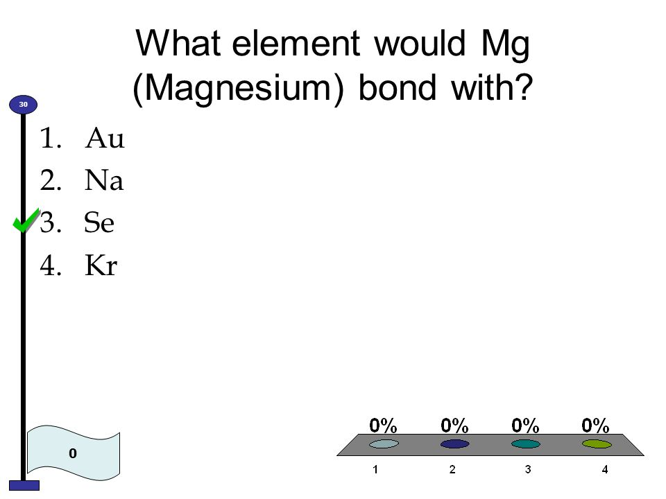 What element would Mg (Magnesium) bond with