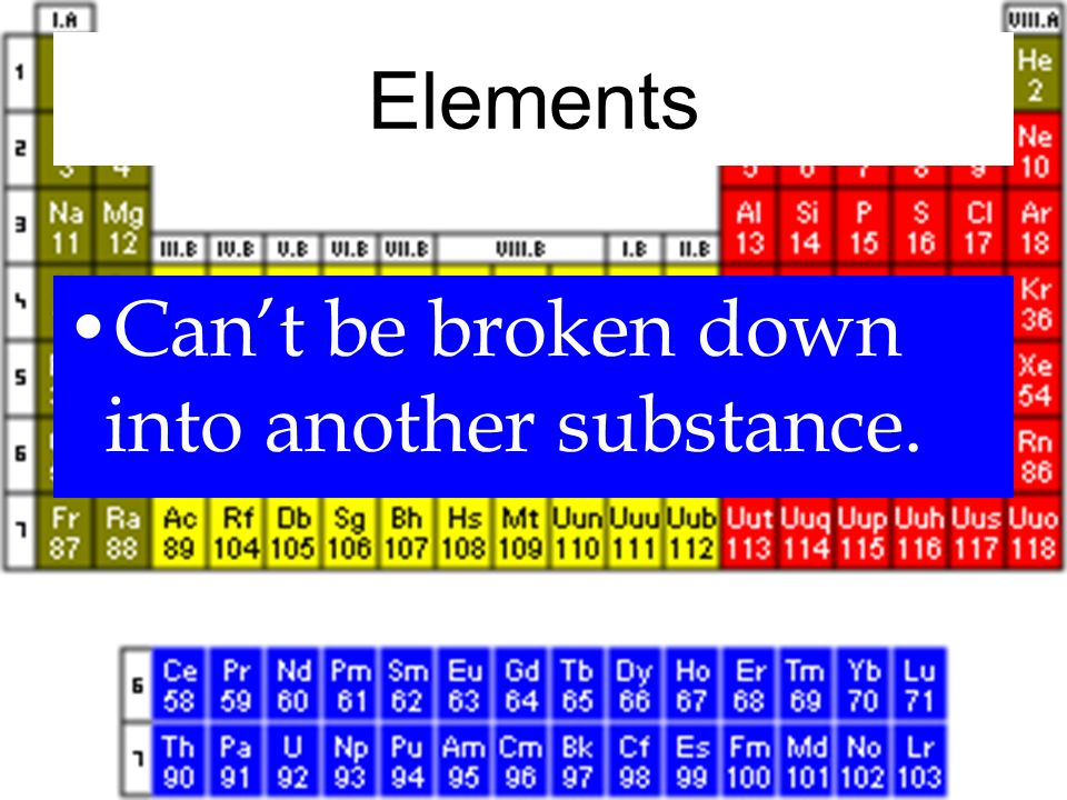 Elements Can't be broken down into another substance.