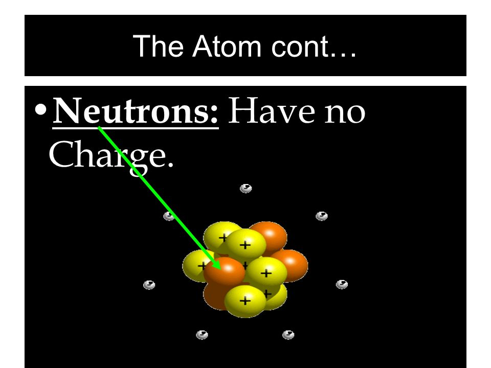 Neutrons: Have no Charge.