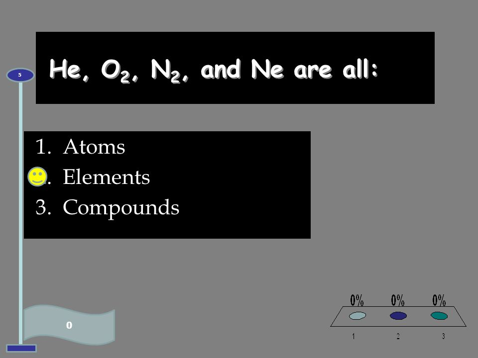 He, O2, N2, and Ne are all: 5 Atoms Elements Compounds