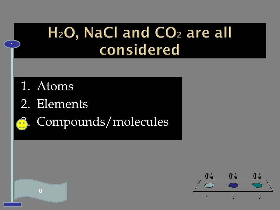 5 Atoms Elements Compounds/molecules