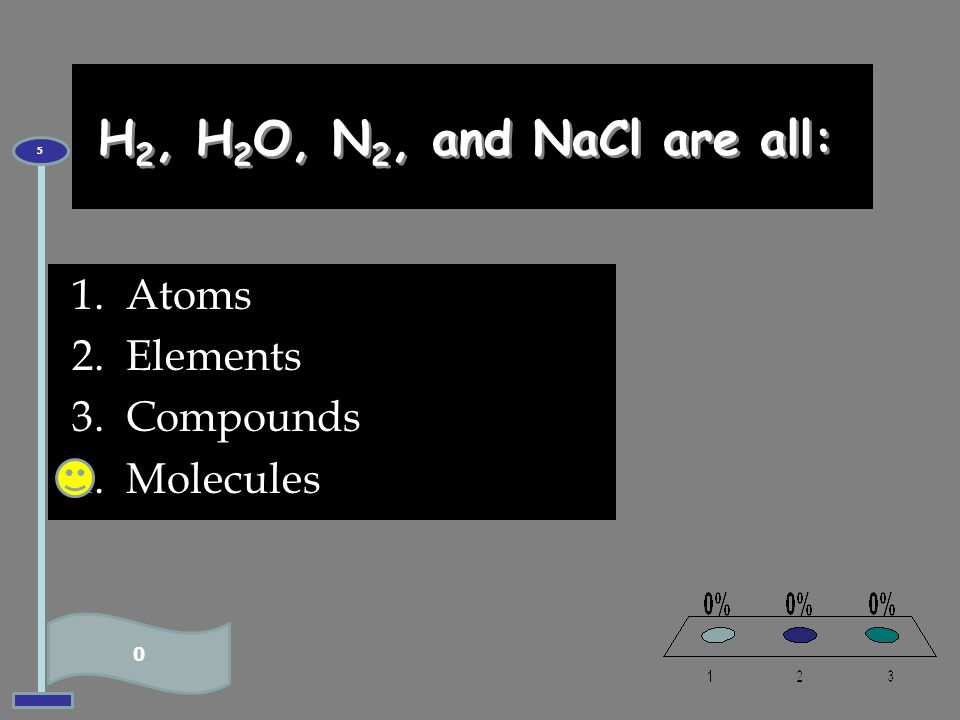 H2, H2O, N2, and NaCl are all: 5 Atoms Elements Compounds Molecules