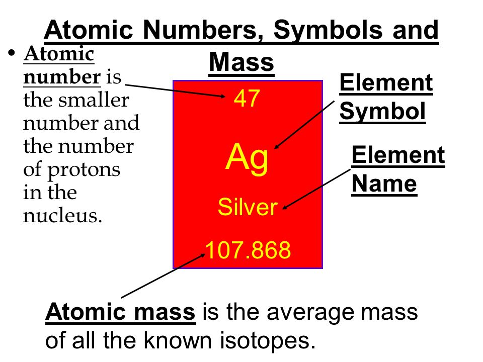 Atomic Numbers, Symbols and Mass