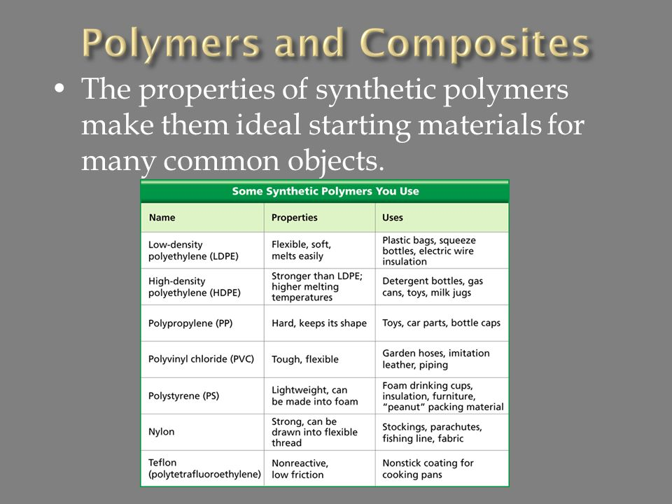 The properties of synthetic polymers make them ideal starting materials for many common objects.