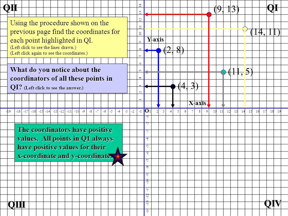 QI QIII QIV QII (2, 8) (4, 3) (11, 5) (14, 11) (9, 13)