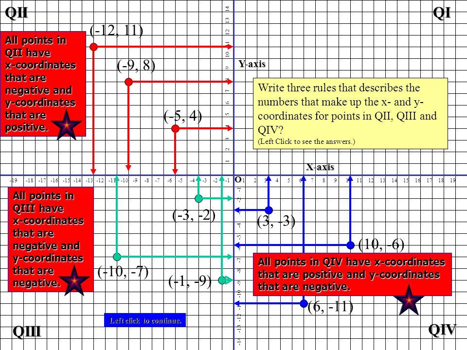 QI QIII QIV QII (6, -11) (10, -6) (3, -3) (-1, -9) (-10, -7) (-3, -2)