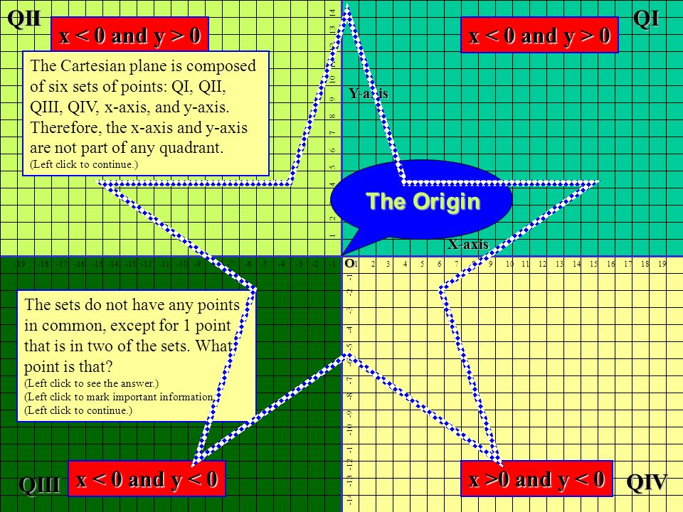 QI QIII QIV QII x < 0 and y > 0 x < 0 and y > 0 The Origin