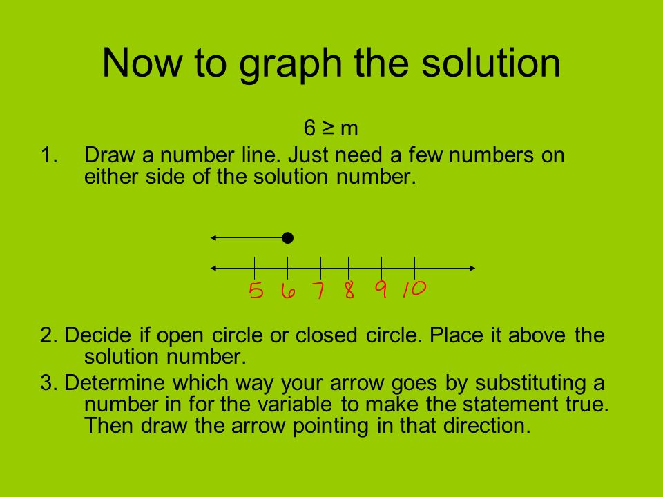 Now to graph the solution