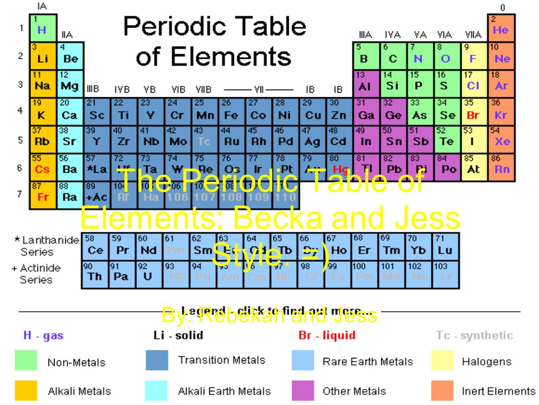 The periodic table of elements becka and jess style ppt the periodic table of elements becka and jess style gamestrikefo Choice Image