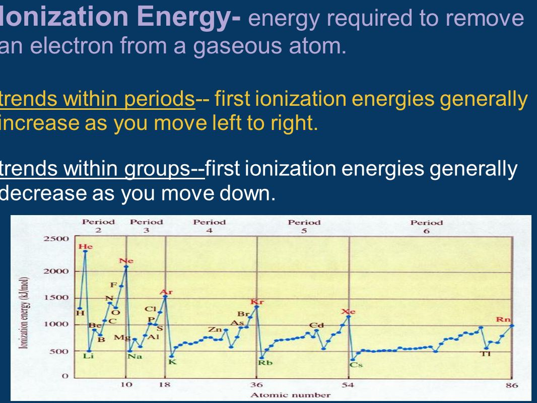 Ionization Energy- energy required to remove an electron from a gaseous atom.