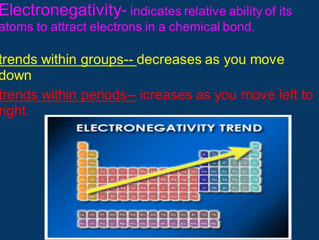 trends within groups-- decreases as you move down