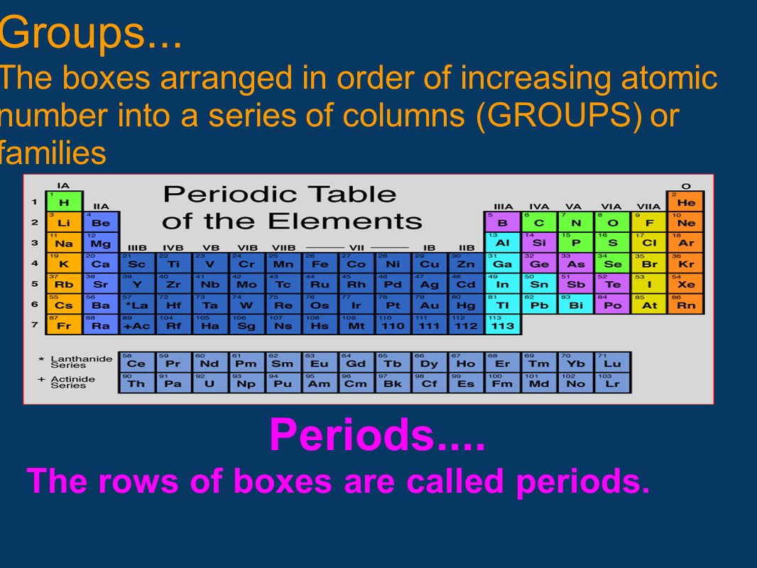 Periods.... The rows of boxes are called periods.