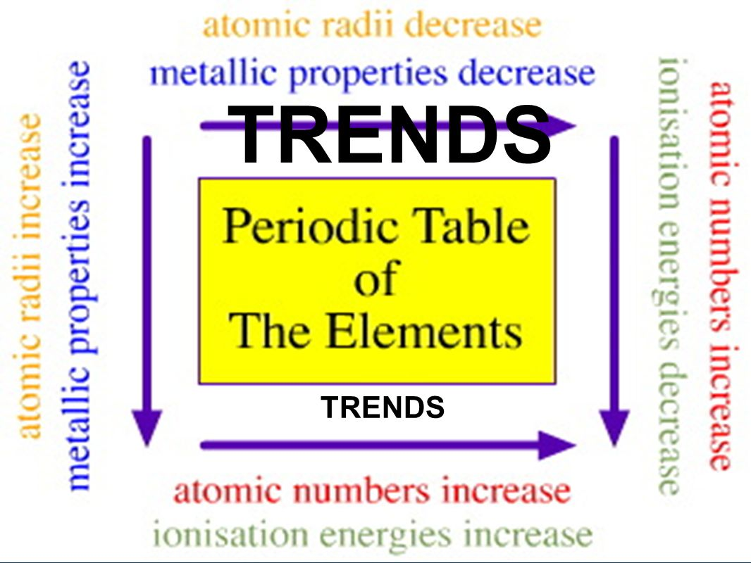 The periodic table of elements becka and jess style ppt 8 trends trends gamestrikefo Image collections