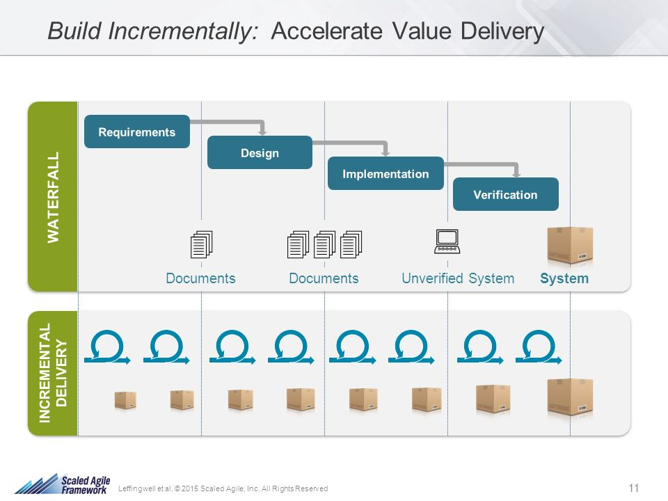 The successful business analyst s role in the scaled agile for Waterfall delivery