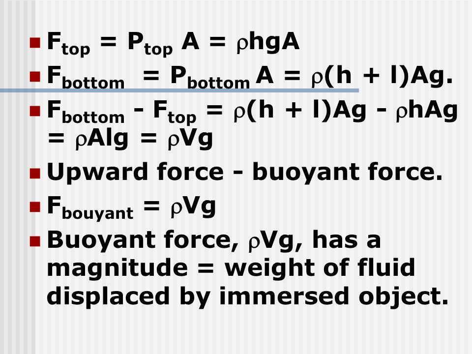 Ftop = Ptop A = hgA Fbottom = Pbottom A = (h + l)Ag. Fbottom - Ftop = (h + l)Ag - hAg = Alg = Vg.