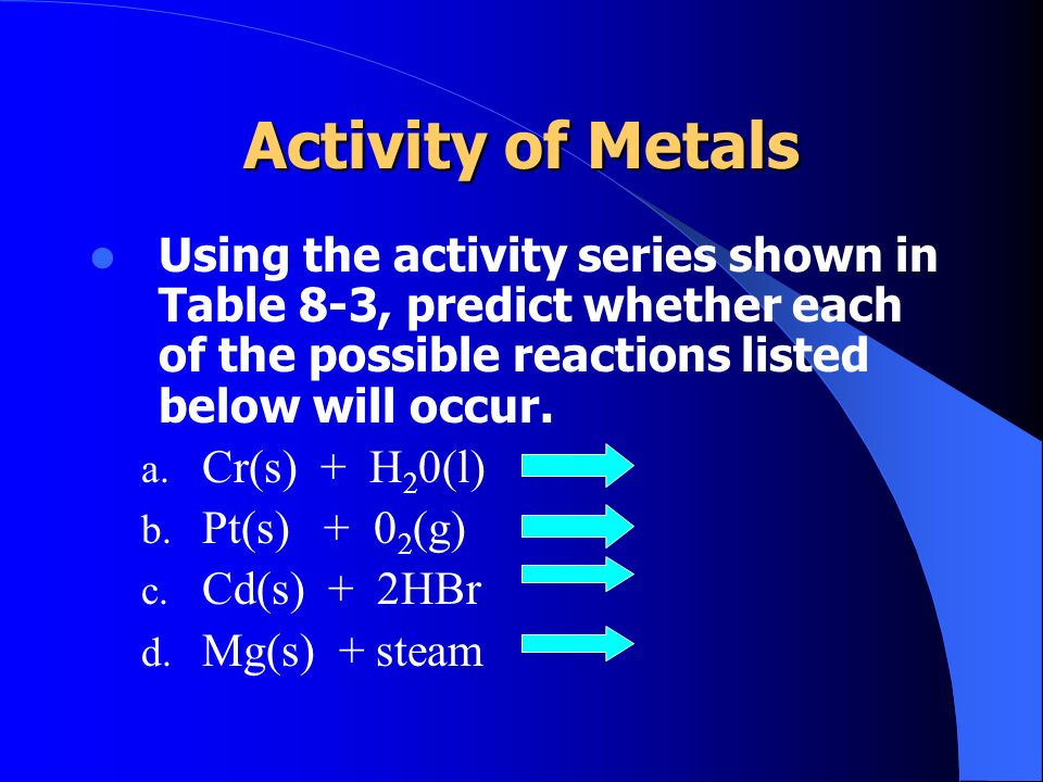 Activity of Metals Using the activity series shown in Table 8-3, predict whether each of the possible reactions listed below will occur.