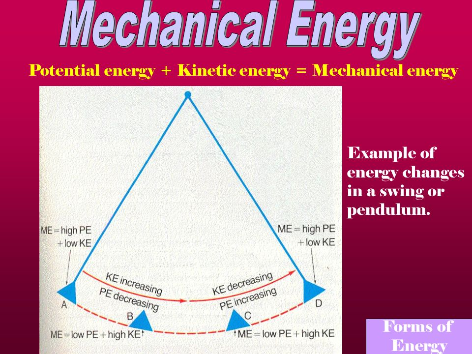 Mechanical Energy Potential energy + Kinetic energy = Mechanical energy. Example of energy changes in a swing or pendulum.