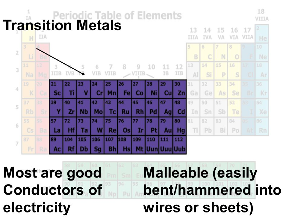 Transition Metals Most are good Conductors of electricity.