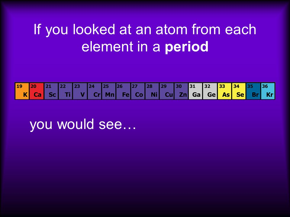 If you looked at an atom from each element in a period