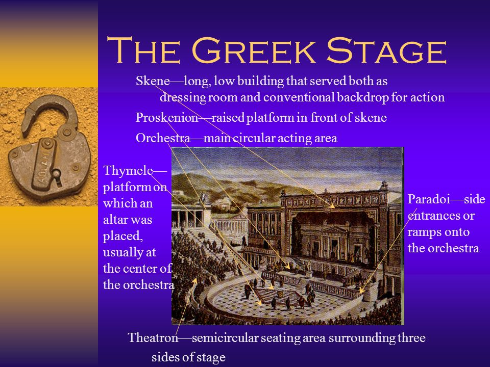 The Greek Stage Skene—long, low building that served both as. dressing room and conventional backdrop for action.