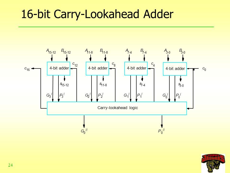 Logic diagram of 1 bit adder wiring diagram for 1 bit alu truth table