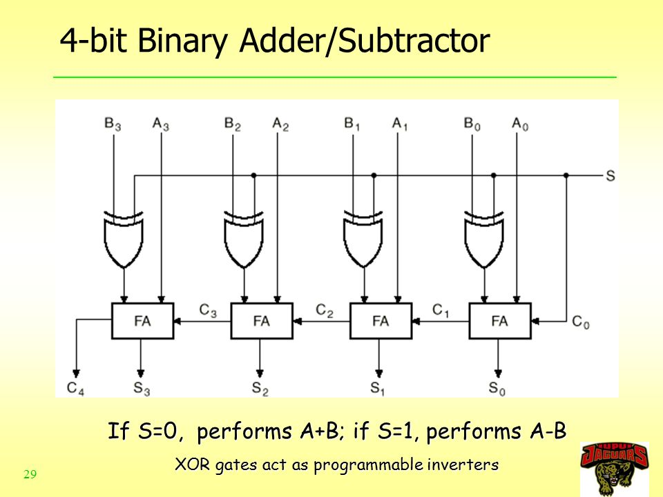 chapter 6-1 alu  adder and subtractor