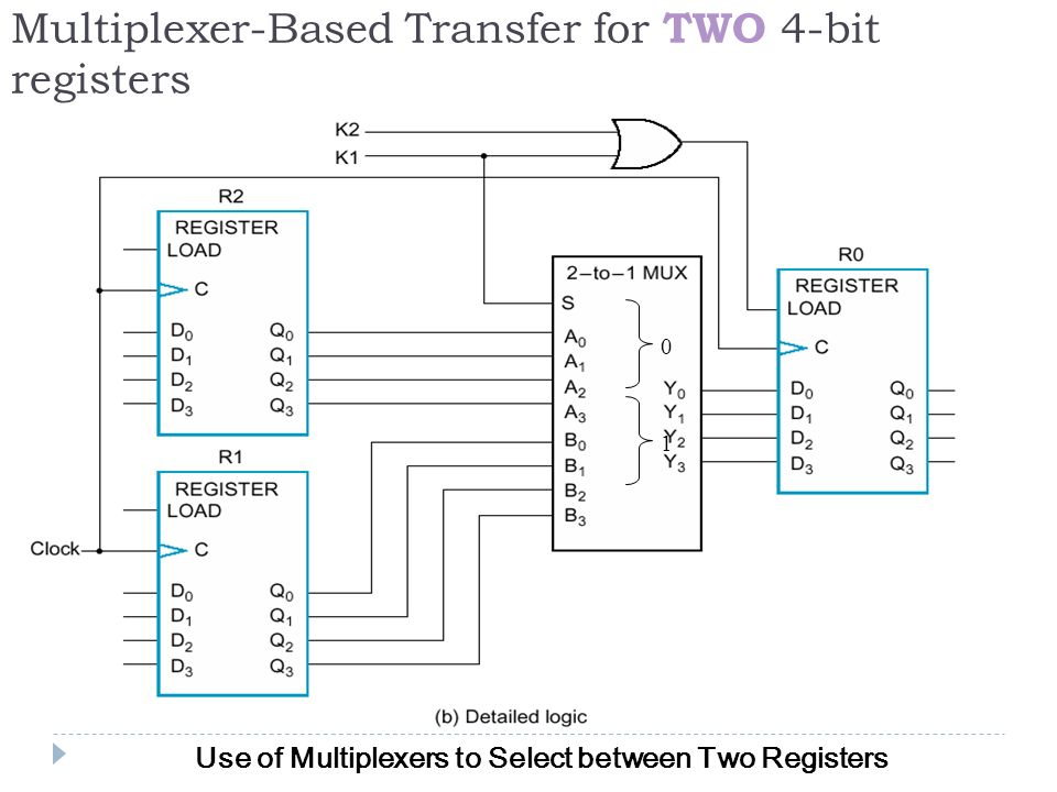 chapter 4 register transfer and micro -operations