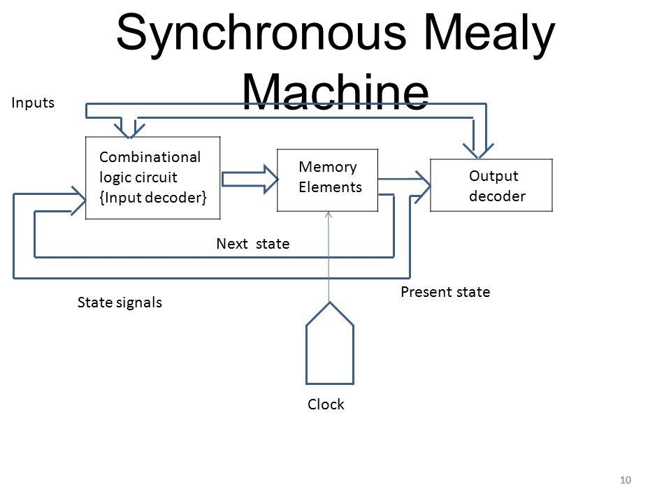 unit 5 synchronous and asynchronous sequential circuits