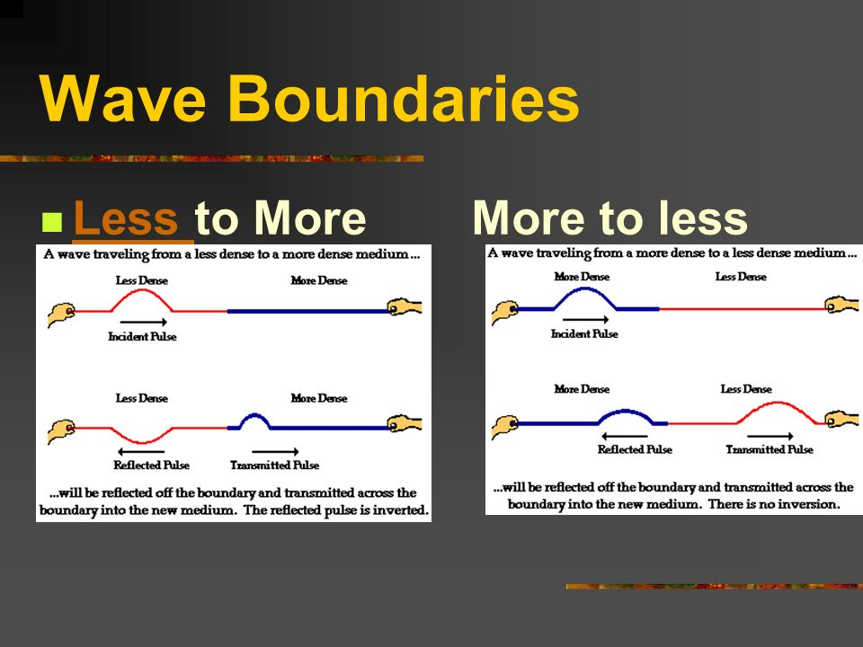 Wave Boundaries Less to More More to less