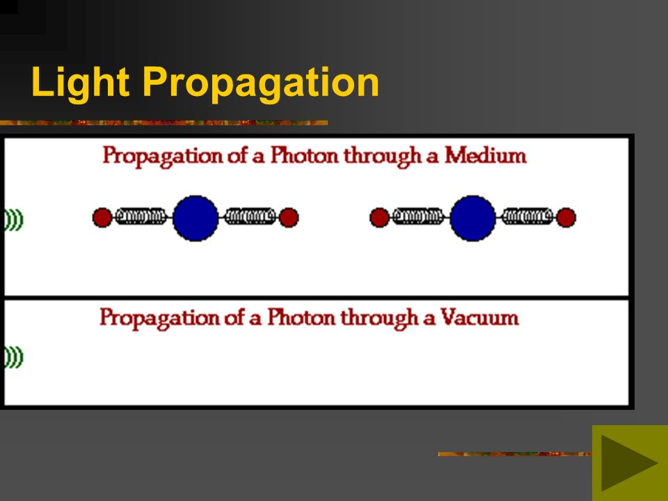 Light Propagation