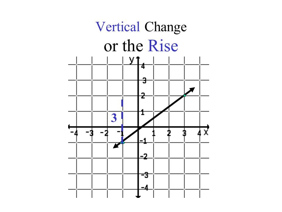 Vertical Change or the Rise