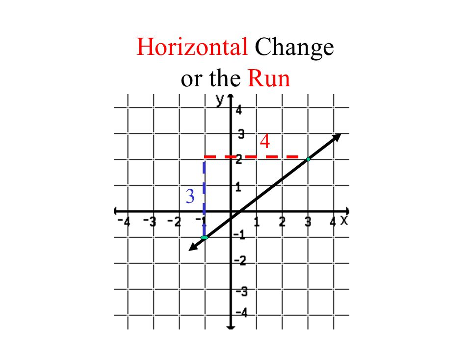 Horizontal Change or the Run