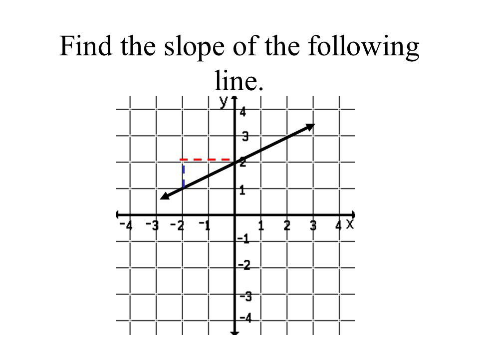 Find the slope of the following line.